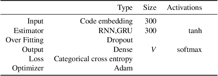 Figure 4 for Deep Transfer Learning for Source Code Modeling
