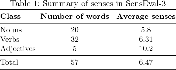 Figure 1 for One Single Deep Bidirectional LSTM Network for Word Sense Disambiguation of Text Data