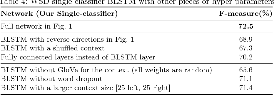 Figure 4 for One Single Deep Bidirectional LSTM Network for Word Sense Disambiguation of Text Data