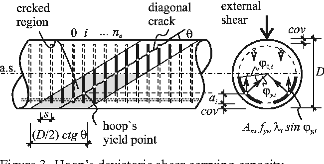 Figure 3 from Shear strength model of reinforced concrete circular