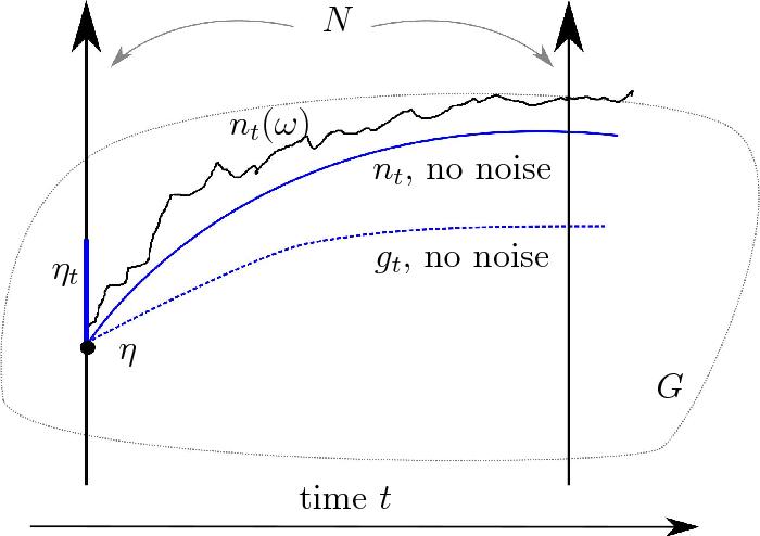 Figure 1 for Stochastic metamorphosis with template uncertainties