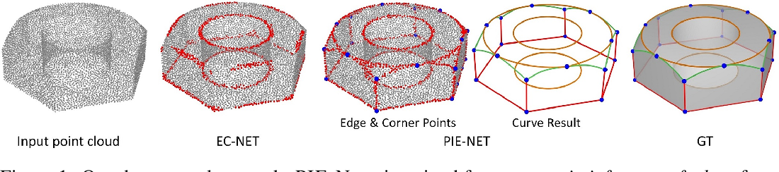 Figure 1 for PIE-NET: Parametric Inference of Point Cloud Edges