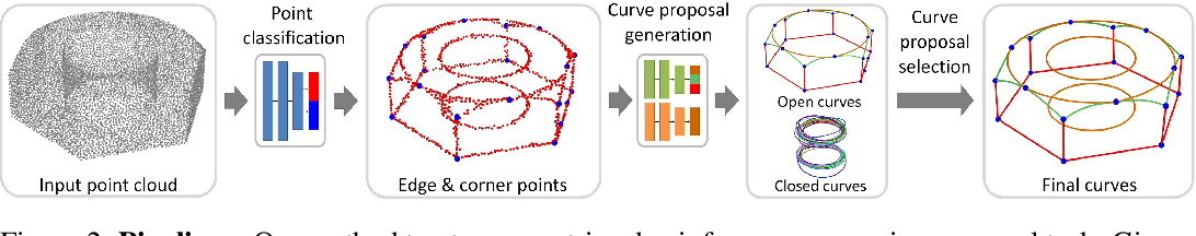 Figure 2 for PIE-NET: Parametric Inference of Point Cloud Edges