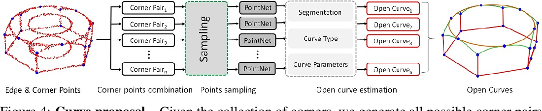 Figure 4 for PIE-NET: Parametric Inference of Point Cloud Edges
