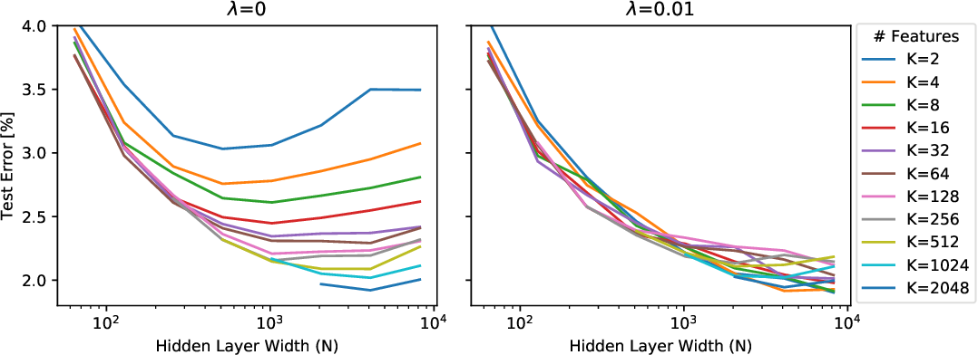 Figure 1 for Is Feature Diversity Necessary in Neural Network Initialization?