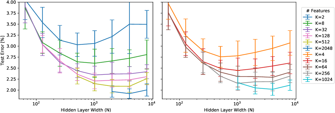 Figure 4 for Is Feature Diversity Necessary in Neural Network Initialization?
