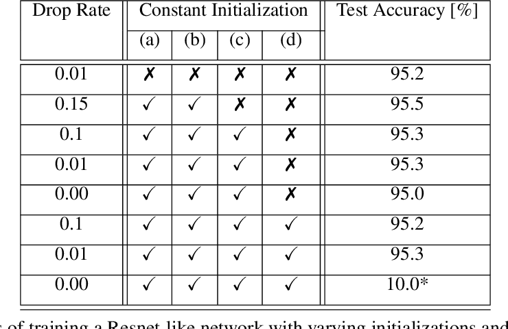 Figure 2 for Is Feature Diversity Necessary in Neural Network Initialization?