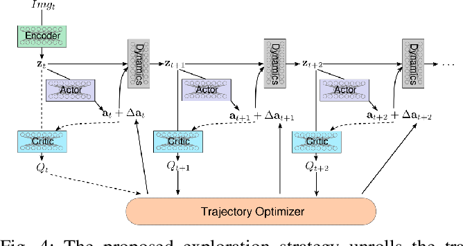 Figure 4 for Improved Exploration through Latent Trajectory Optimization in Deep Deterministic Policy Gradient