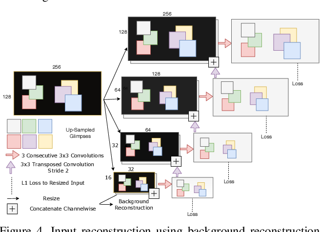 Figure 4 for Where to Look Next: Unsupervised Active Visual Exploration on 360° Input