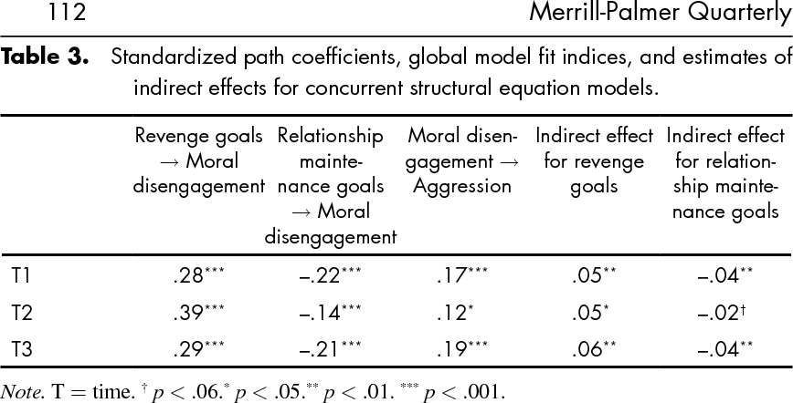 PDF] The Role of Moral Disengagement in the Associations
