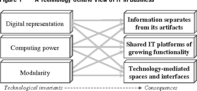 Issues and opinions information technologies in business a figure 1 malvernweather Choice Image
