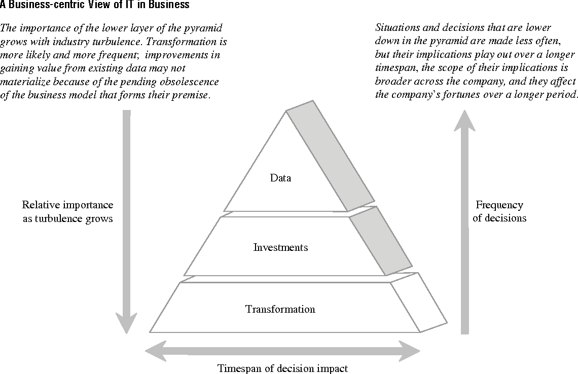 Issues and opinions information technologies in business a figure 2 malvernweather Image collections