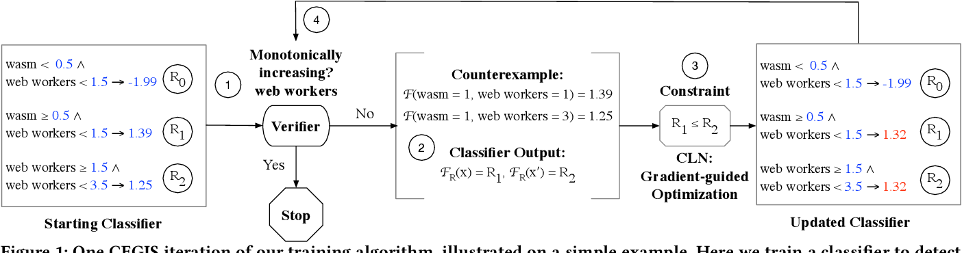 Figure 1 for Learning Security Classifiers with Verified Global Robustness Properties