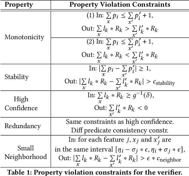 Figure 2 for Learning Security Classifiers with Verified Global Robustness Properties