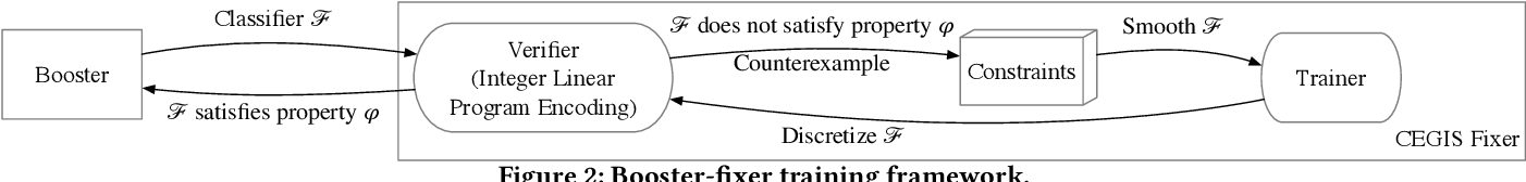 Figure 3 for Learning Security Classifiers with Verified Global Robustness Properties