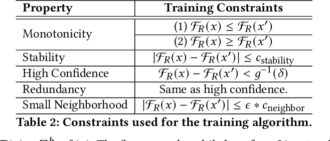 Figure 4 for Learning Security Classifiers with Verified Global Robustness Properties