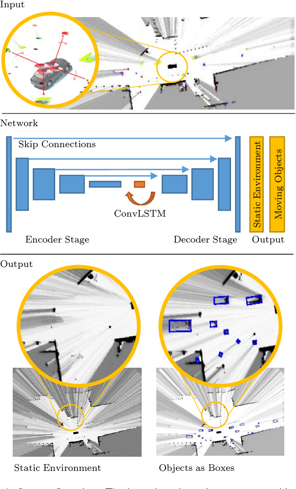Figure 1 for Deep Object Tracking on Dynamic Occupancy Grid Maps Using RNNs
