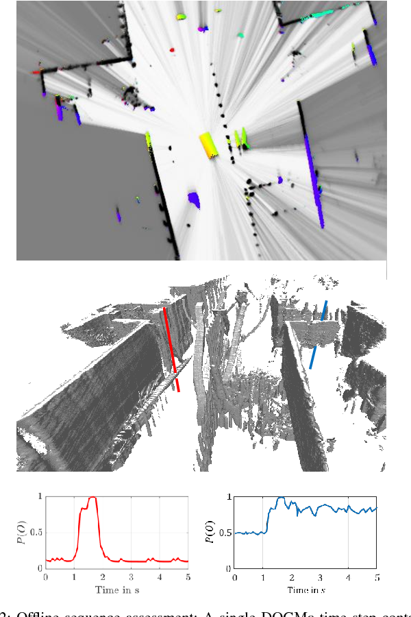 Figure 2 for Deep Object Tracking on Dynamic Occupancy Grid Maps Using RNNs