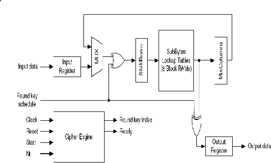 Figure 2 From Efficient Implementation Of Advanced Encryption