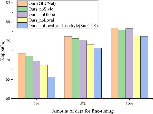 Figure 2 for Remote Sensing Images Semantic Segmentation with General Remote Sensing Vision Model via a Self-Supervised Contrastive Learning Method
