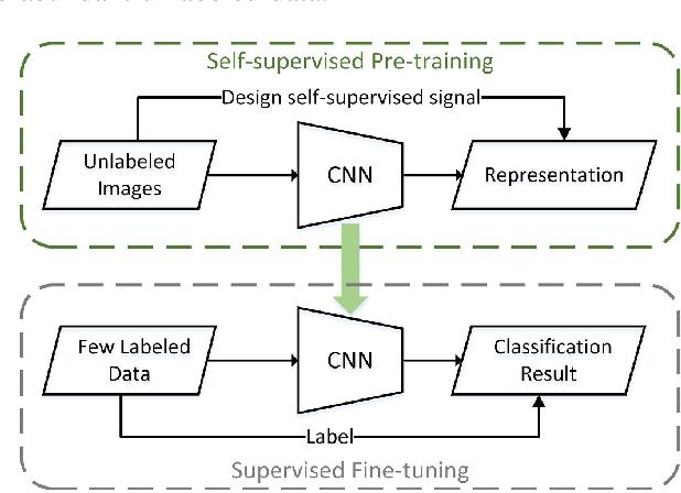 Figure 1 for Remote Sensing Images Semantic Segmentation with General Remote Sensing Vision Model via a Self-Supervised Contrastive Learning Method