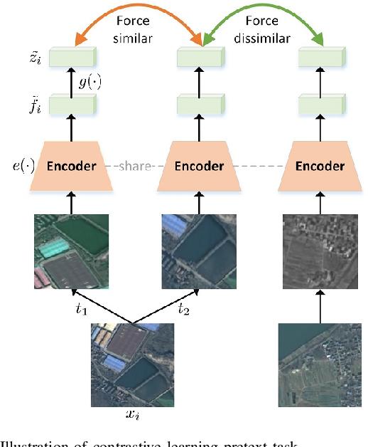 Figure 4 for Remote Sensing Images Semantic Segmentation with General Remote Sensing Vision Model via a Self-Supervised Contrastive Learning Method