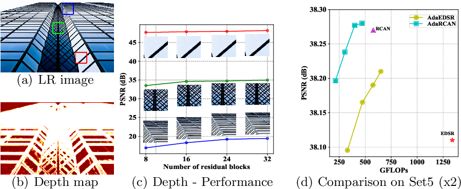 Figure 1 for Deep Adaptive Inference Networks for Single Image Super-Resolution