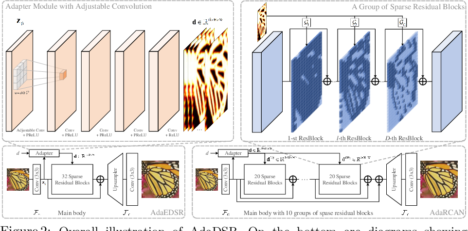 Figure 3 for Deep Adaptive Inference Networks for Single Image Super-Resolution