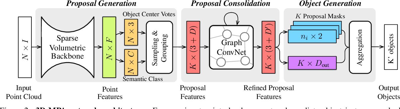 Figure 2 for 3D-MPA: Multi Proposal Aggregation for 3D Semantic Instance Segmentation