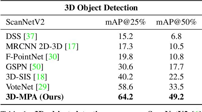 Figure 1 for 3D-MPA: Multi Proposal Aggregation for 3D Semantic Instance Segmentation