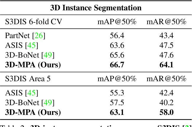 Figure 3 for 3D-MPA: Multi Proposal Aggregation for 3D Semantic Instance Segmentation