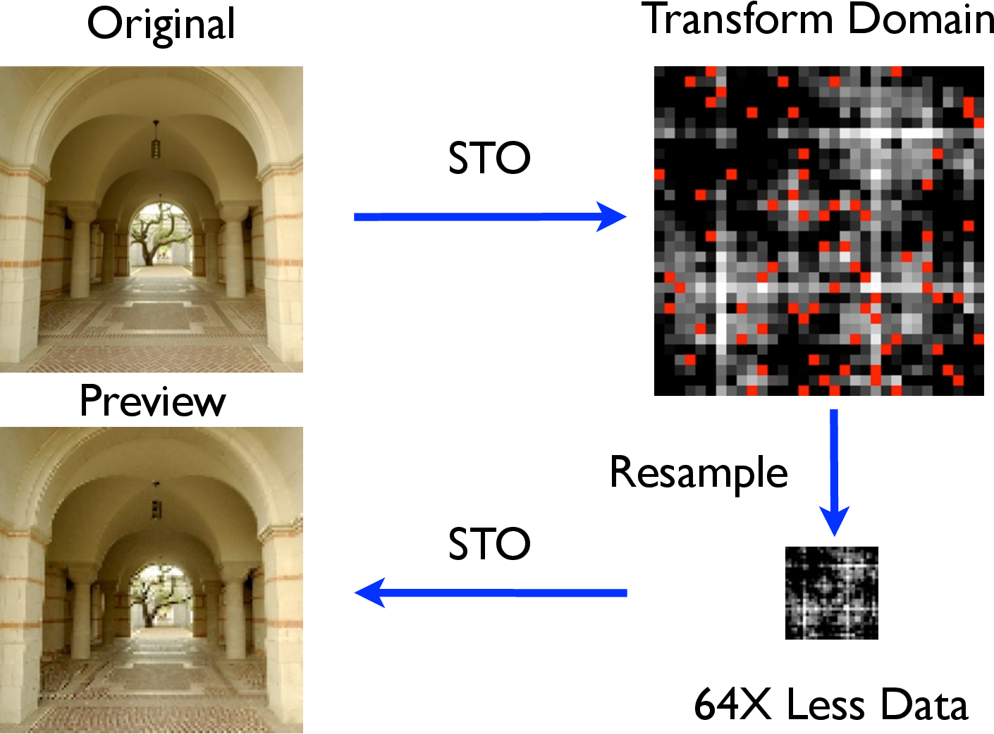 Figure 3 for The STONE Transform: Multi-Resolution Image Enhancement and Real-Time Compressive Video