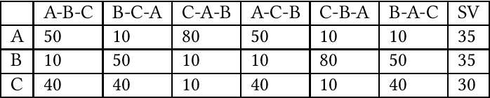 Figure 1 for GTG-Shapley: Efficient and Accurate Participant Contribution Evaluation in Federated Learning