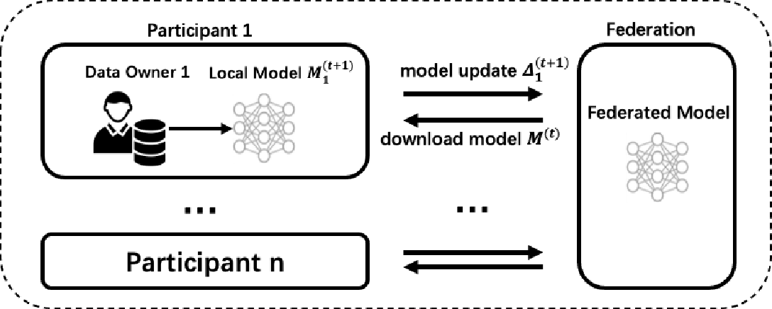 Figure 2 for GTG-Shapley: Efficient and Accurate Participant Contribution Evaluation in Federated Learning