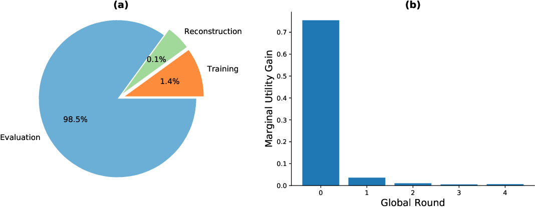 Figure 3 for GTG-Shapley: Efficient and Accurate Participant Contribution Evaluation in Federated Learning
