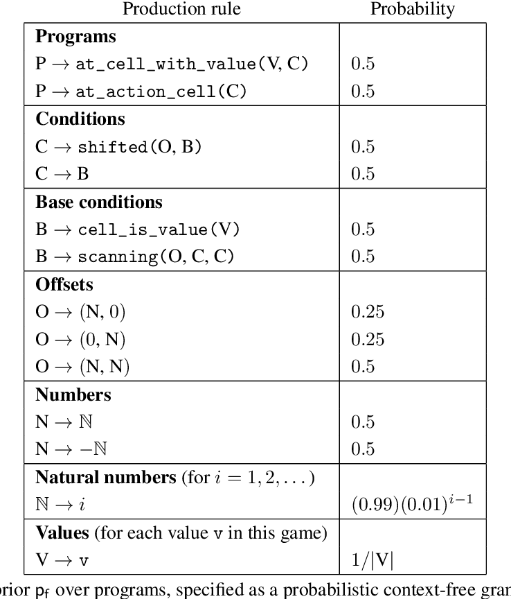 Figure 4 for Few-Shot Bayesian Imitation Learning with Logic over Programs