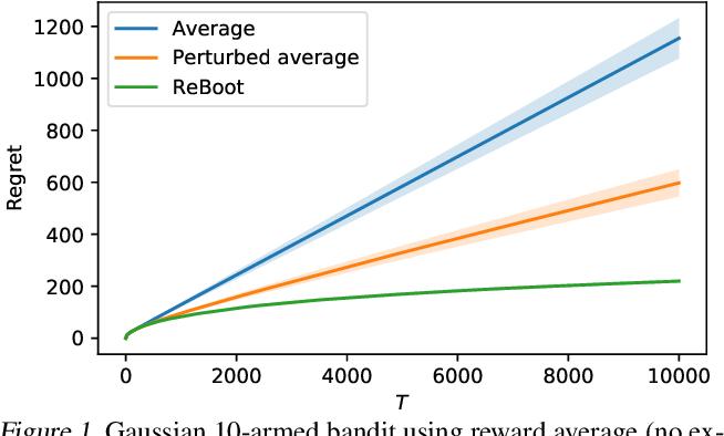 Figure 1 for Residual Bootstrap Exploration for Bandit Algorithms