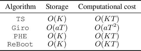 Figure 2 for Residual Bootstrap Exploration for Bandit Algorithms