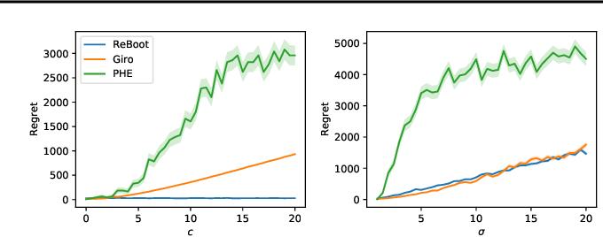 Figure 3 for Residual Bootstrap Exploration for Bandit Algorithms