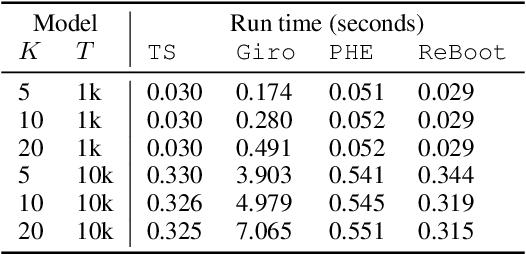 Figure 4 for Residual Bootstrap Exploration for Bandit Algorithms