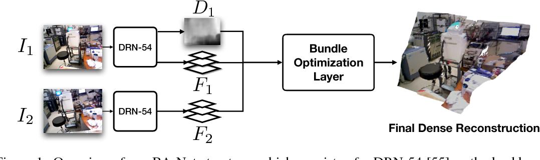 Figure 1 for BA-Net: Dense Bundle Adjustment Network