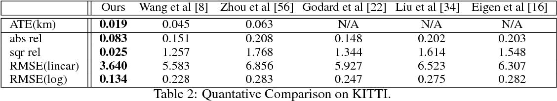 Figure 4 for BA-Net: Dense Bundle Adjustment Network