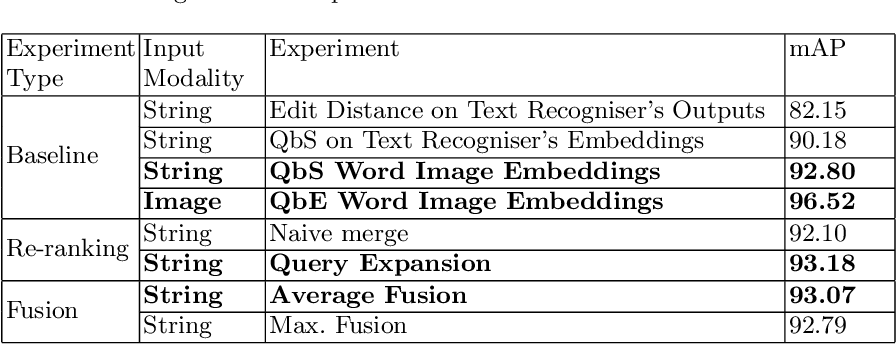 Figure 4 for Fused Text Recogniser and Deep Embeddings Improve Word Recognition and Retrieval