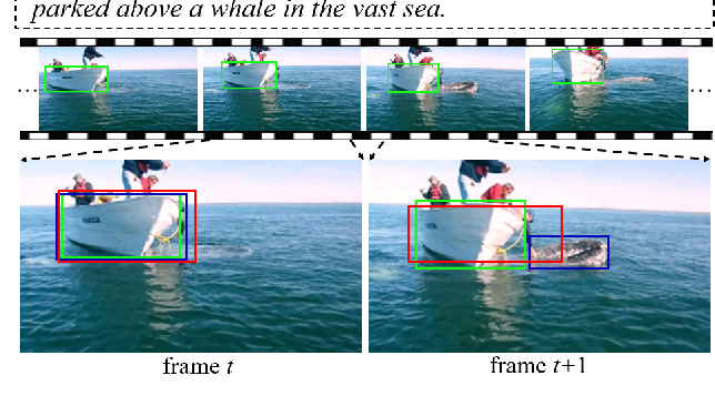 Figure 1 for Co-Grounding Networks with Semantic Attention for Referring Expression Comprehension in Videos
