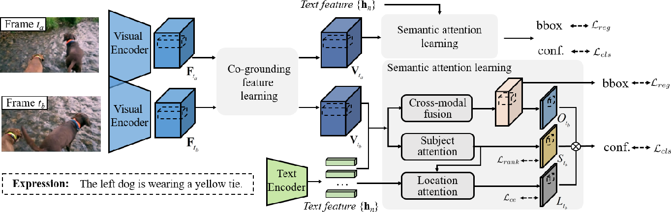 Figure 3 for Co-Grounding Networks with Semantic Attention for Referring Expression Comprehension in Videos