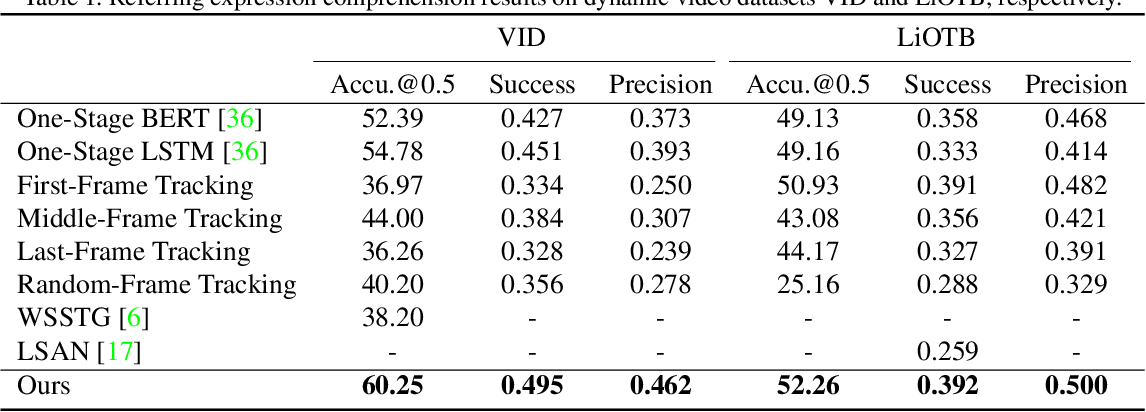 Figure 2 for Co-Grounding Networks with Semantic Attention for Referring Expression Comprehension in Videos