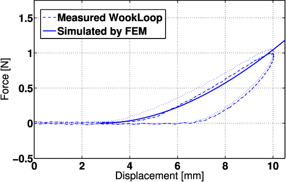 Figure 18 from Scalable Electroactive Polymer for Variable Stiffness