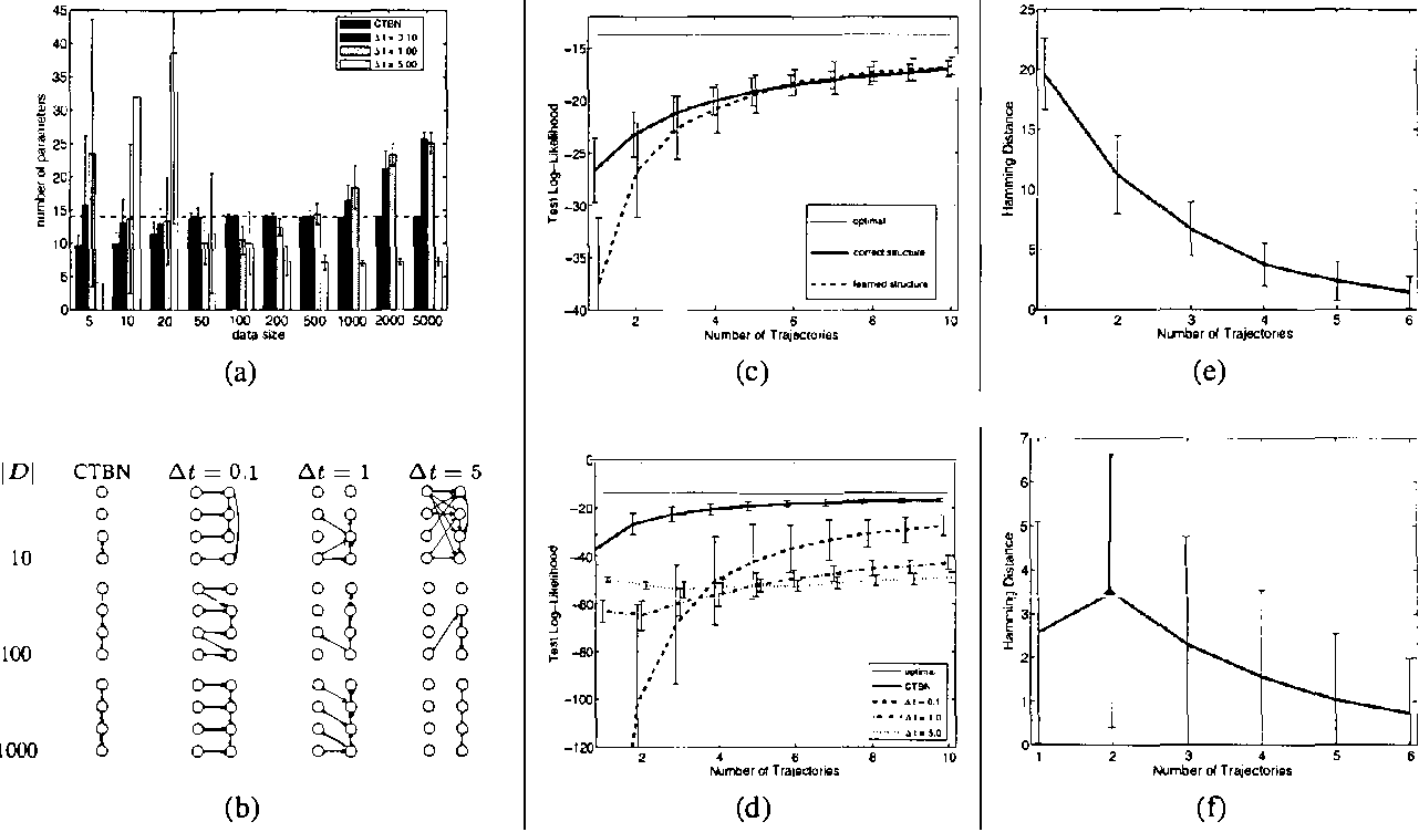 Figure 1 for Learning Continuous Time Bayesian Networks