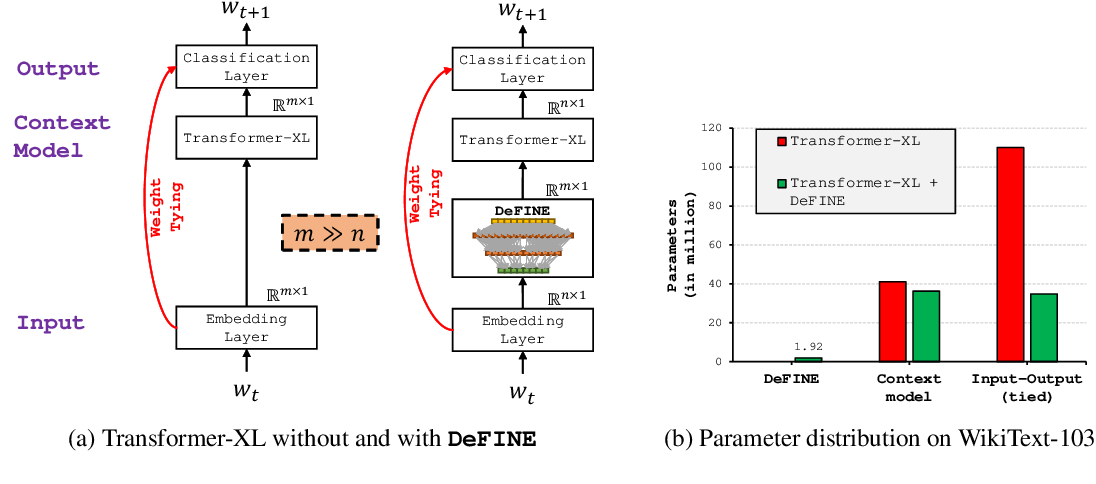 Figure 1 for DeFINE: DEep Factorized INput Word Embeddings for Neural Sequence Modeling