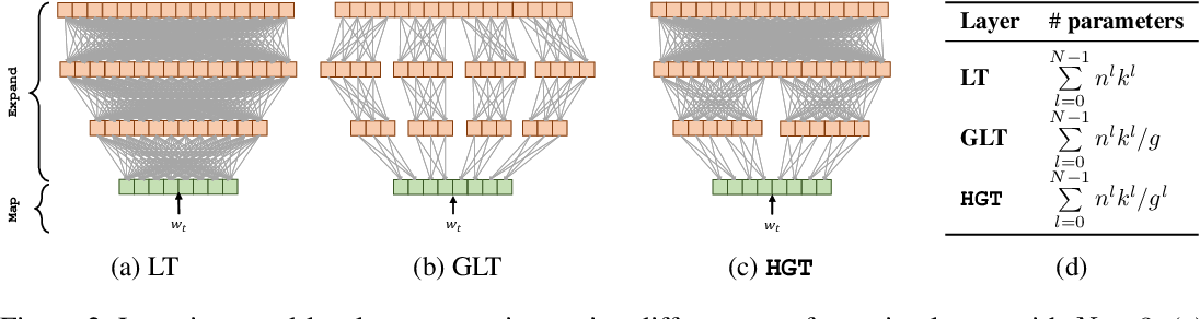 Figure 3 for DeFINE: DEep Factorized INput Word Embeddings for Neural Sequence Modeling
